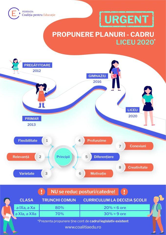 Planurile – cadru pentru liceu, urgența verii 2020: de la limite la posibilități