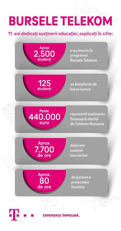 """Telekom Romania anunţă câștigătorii programului """"Bursele Telekom"""", ediția a XI-a"""