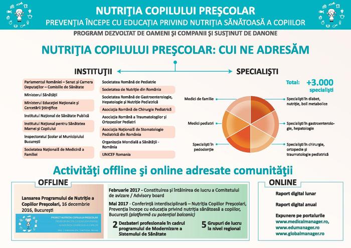"""Prevenția începe cu educația privind nutriția sănătoasă a copiilor: a fost lansat proiectul """"Nutriția Copilului Preșcolar"""""""