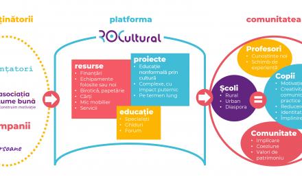 ROCultural este noua platformă online unde școlile găsesc resurse pentru proiecte de educație prin cultură