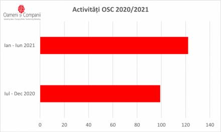 +8200 de participanți la întâlnirile comunităților OSC din primele 6 luni ale anului