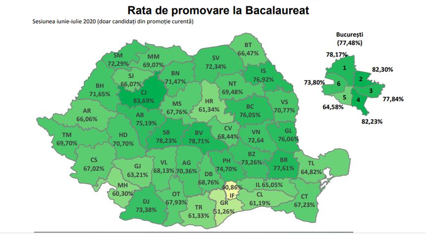 71,4% – rata de promovare la Bacalaureat a promoţiei curente