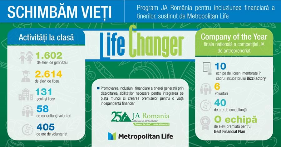 În 2018, programul internațional Life Changer a ajuns gratuit la peste 4.000 de elevi din România