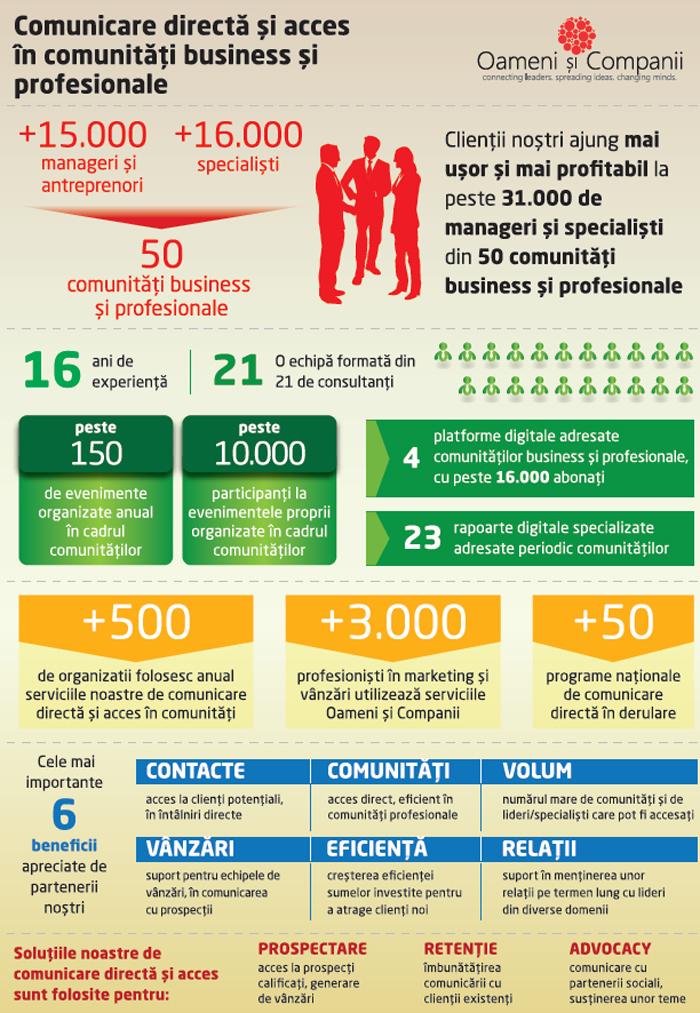 Oameni și Companii – lider în comunicarea directă