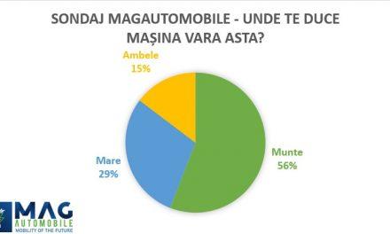 Sondaj MagAutomobile: 56% dintre șoferi preferă să își petreacă vacanța la munte